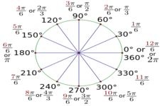 Concept Rotations in Radians