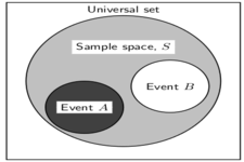 Concept Sample Spaces and Events