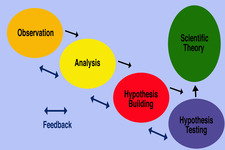 Concept Scientific Process