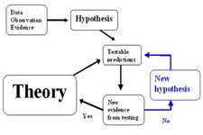 what is a scientific model definition