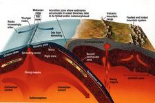Seafloor Spreading Hypothesis