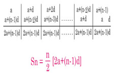 Concept Series Sums and Gauss' Formula