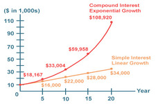 Concept Simple and Compound Interest