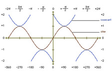 Concept Sine and Cosecant Graphs