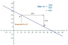 Concept Slope in the Coordinate Plane
