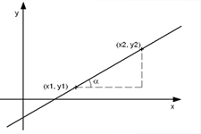 Concept Slope of a Line Using Two Points