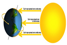 Concept Solar Energy and Latitude