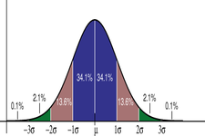 Concept Standard Deviation of a Normal Distribution