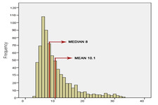 Concept Stem and Leaf Plots, Mean, Median, and Mode