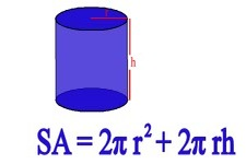 Concept Surface Area of Cylinders