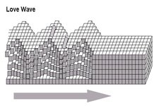 Concept Surface Wave