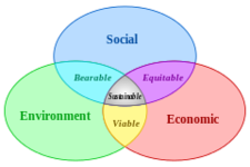 Concept Sustainable Development