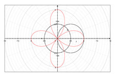 Concept Systems of Polar Equations