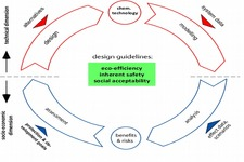Concept Technological Design Process