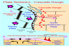 Concept Tectonic Plate Motions