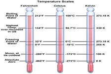 Concept Temperature