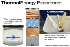Concept Thermal Conductors and Insulators
