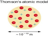 Concept Thomson&#39;s Atomic Model