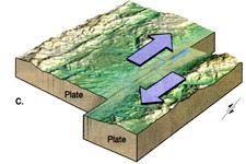 Concept Transform Plate Boundaries