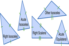 Concept Triangle Classification by Angles