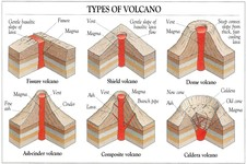 Concept Types of Volcanoes