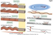 Concept Types of Waves