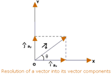 Concept Unit Vectors and Components