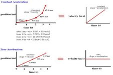 Concept Velocity and Acceleration