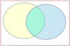 Concept Venn Diagrams