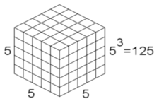 Concept Volume of Prisms Using Unit Cubes