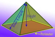Concept Volume of Pyramids