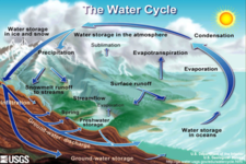 Concept Water Cycle
