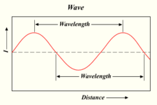 Concept Wavelength